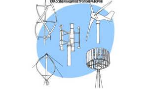 Ветреные станции — типы и строения лопастей, ограничения в монтаже и ветровые нагрузки, обзор производителей