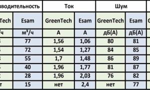 Вихревая воздуходувка: обзор моделей, характеристики